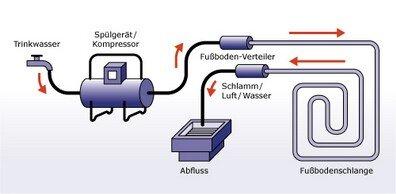 Top Dirk Schnieders - Heizung Sanitär Gas - Heizungsanlagen LY72